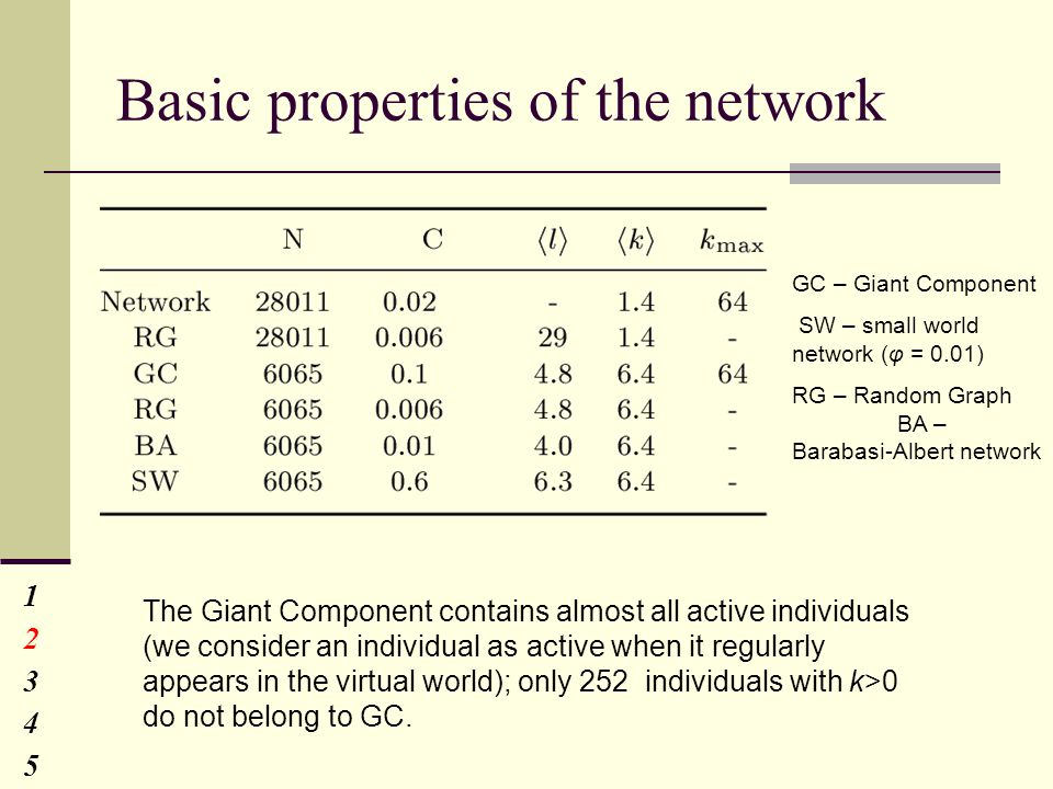 Basic properties of the network GC – Giant Component SW – small world network (φ = 0.01) RG – Random Graph BA – Barabasi-Albert network 1234512345 The Giant Component contains almost all active individuals (we consider an individual as active when it regularly appears in the virtual world); only 252 individuals with k>0 do not belong to GC.