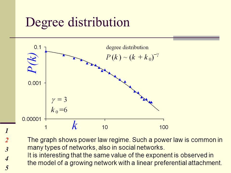 Degree distribution 1234512345 The graph shows power law regime.