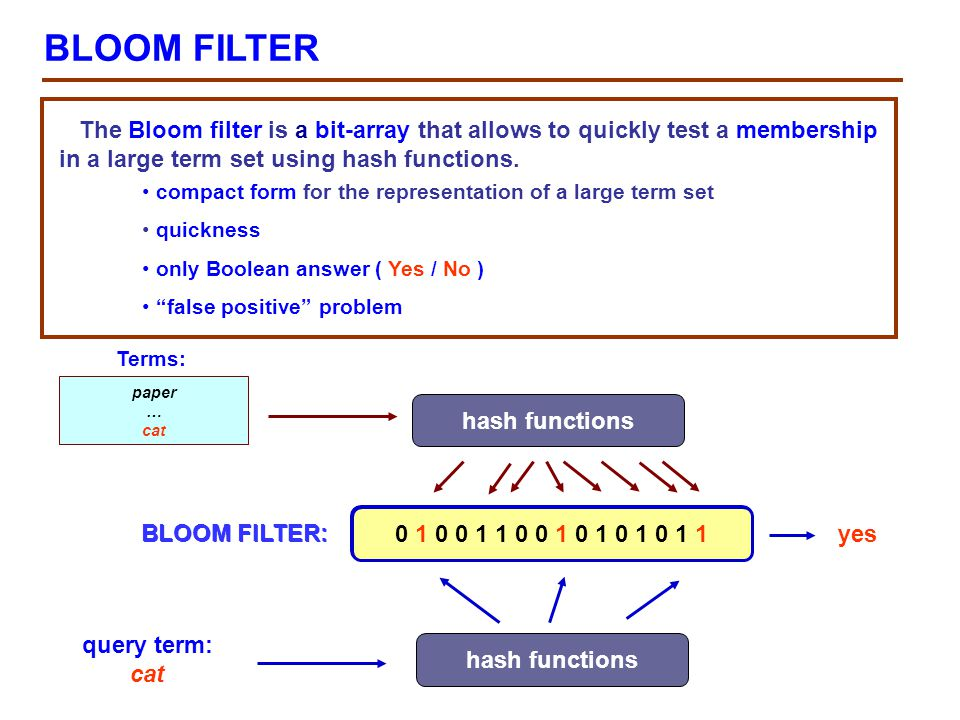 Global index NicknameStatusIPBloom Filter BobON-LINE10.25.125.10BF[…….] GeraOFF-LINE10.67.12.101BF[…….] ………… FredON-LINE45.23.78.115BF[…….] JuriON-LINE125.37.167.15BF[…….] TanON-LINE10.25.125.11BF[…….] Global directory (index) Global directory describes all peers and all available information in the community Global directory is replicated everywhere by using gossiping Gossiping is used also to keep peers synchronized joining or leaving of peers new data