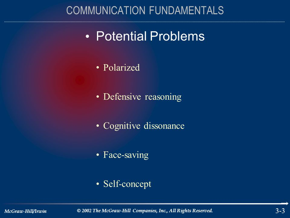 McGraw-Hill/Irwin © 2002 The McGraw-Hill Companies, Inc., All Rights Reserved. 3-3 Potential Problems COMMUNICATION FUNDAMENTALS Polarized Defensive r