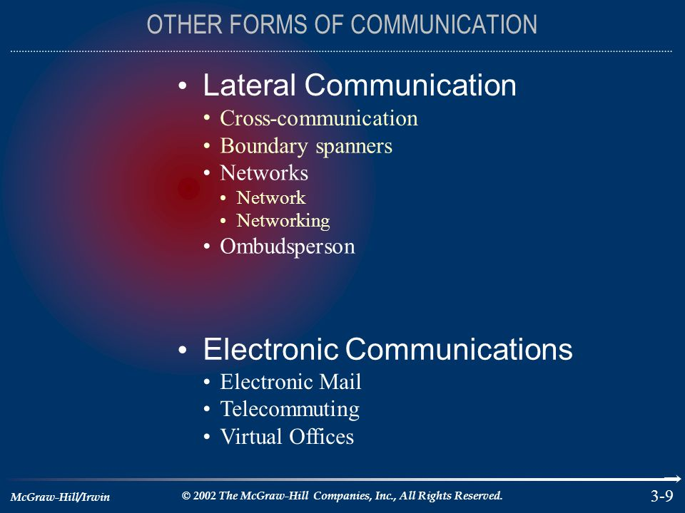 McGraw-Hill/Irwin © 2002 The McGraw-Hill Companies, Inc., All Rights Reserved. 3-9 OTHER FORMS OF COMMUNICATION Lateral Communication Cross-communicat
