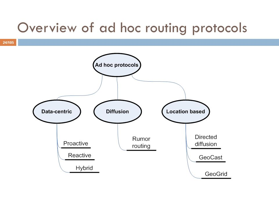 Overview of ad hoc routing protocols 24/105