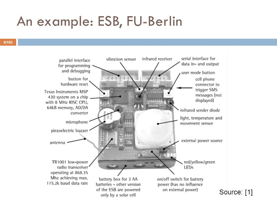 An example: ESB, FU-Berlin 8/105 Source: [1]