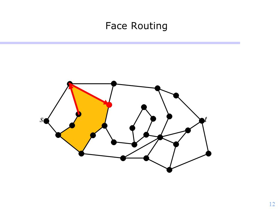 12 Face Routing st
