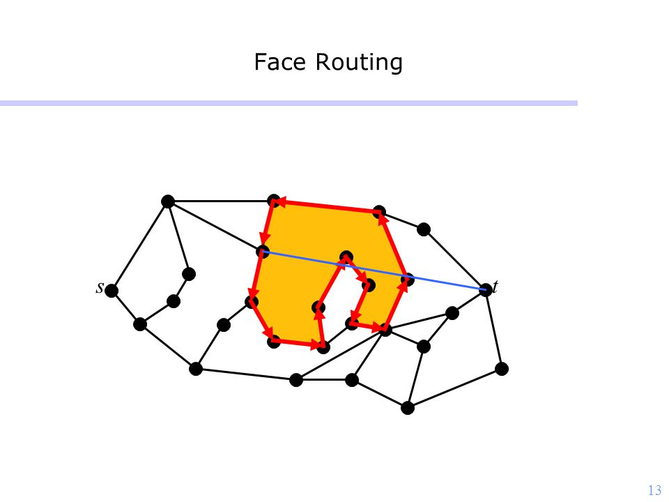 13 Face Routing st