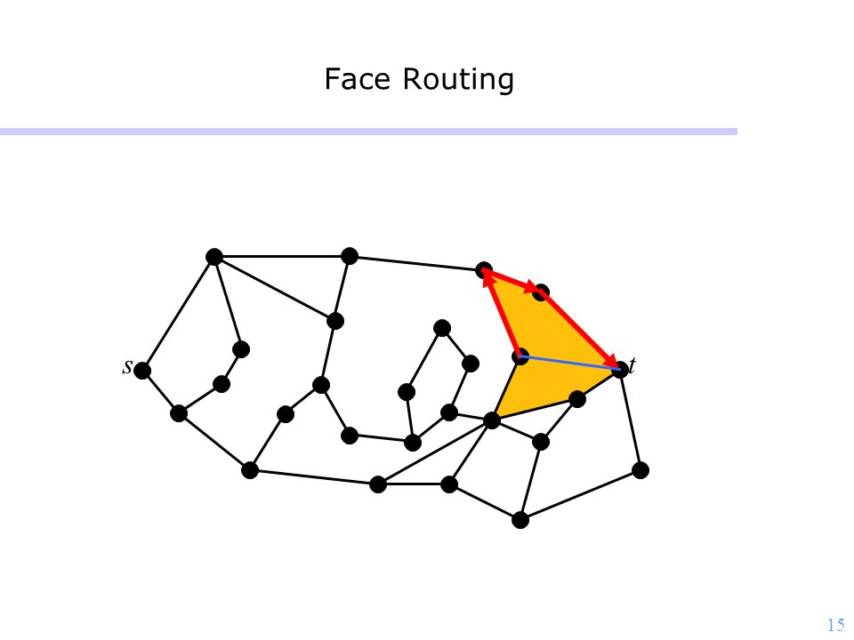 15 Face Routing st