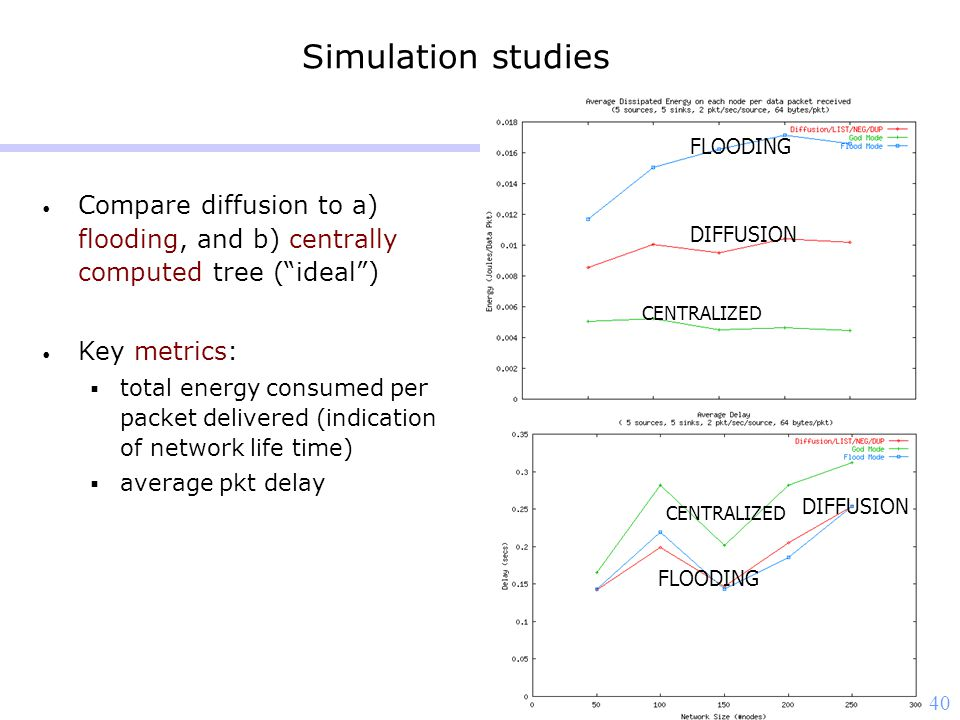 "40 Simulation studies Compare diffusion to a) flooding, and b) centrally computed tree (""ideal"") Key metrics:  total energy consumed per packet deliv"