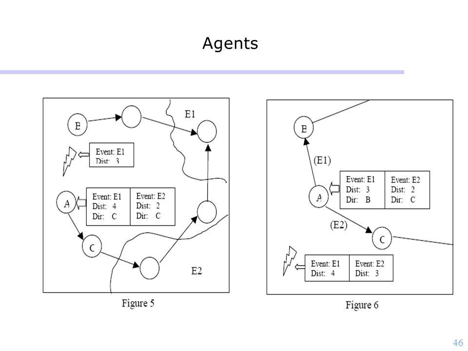 46 Agents