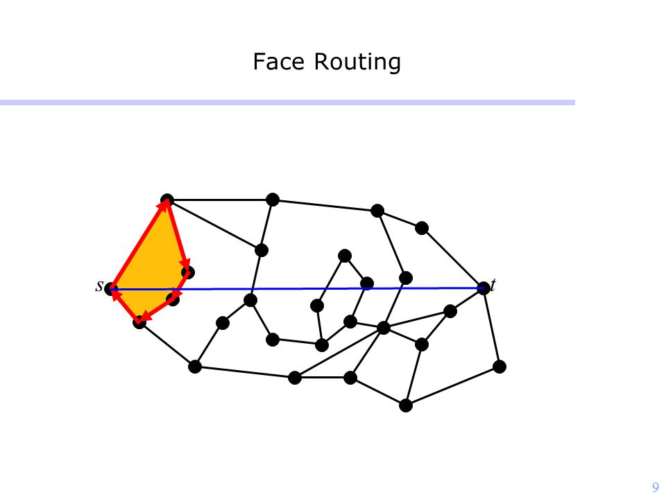 9 Face Routing st