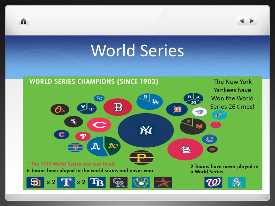 World Series The New York Yankees have Won the World Series 26 times!