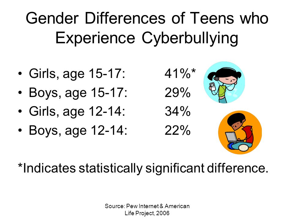 Source: Pew Internet & American Life Project, 2006 Gender Differences of Teens who Experience Cyberbullying Girls, age 15-17:41%* Boys, age 15-17: 29% Girls, age 12-14:34% Boys, age 12-14:22% *Indicates statistically significant difference.