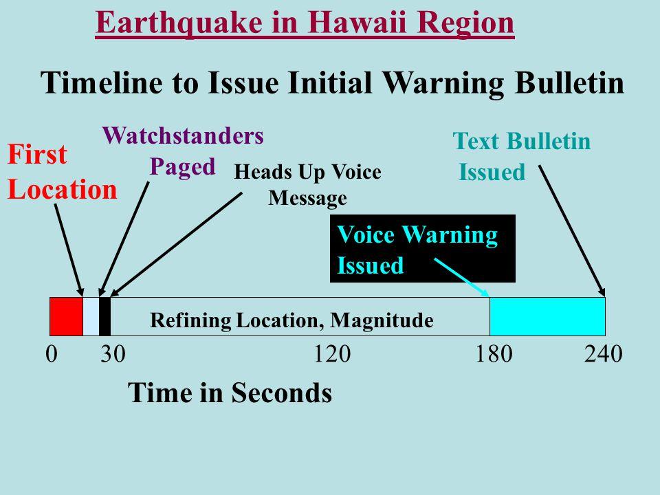 HAWAII LOCAL TSUNAMI THREAT REPEAT OF 1868 OR 1975 KONA HILO ~15 MINUTES TRAVEL TIME