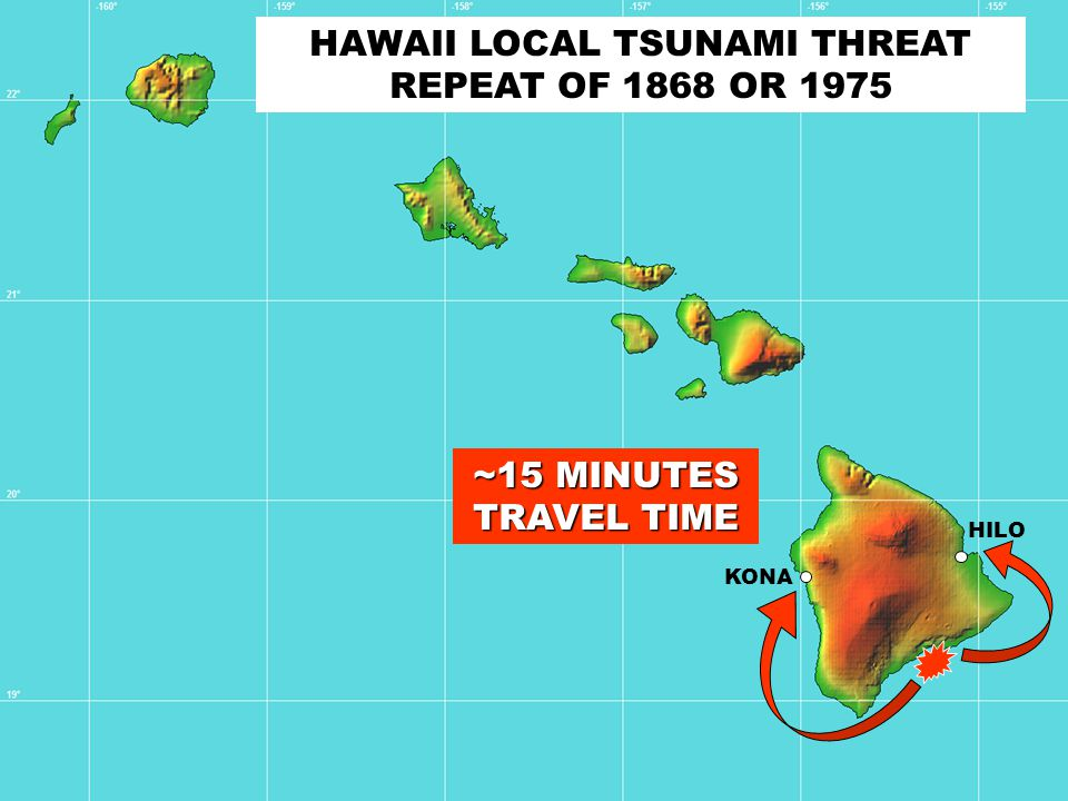 HAWAII LOCAL TSUNAMI THREAT REPEAT OF 1868 OR 1975 KONA HILO ~15 MINUTES TRAVEL TIME