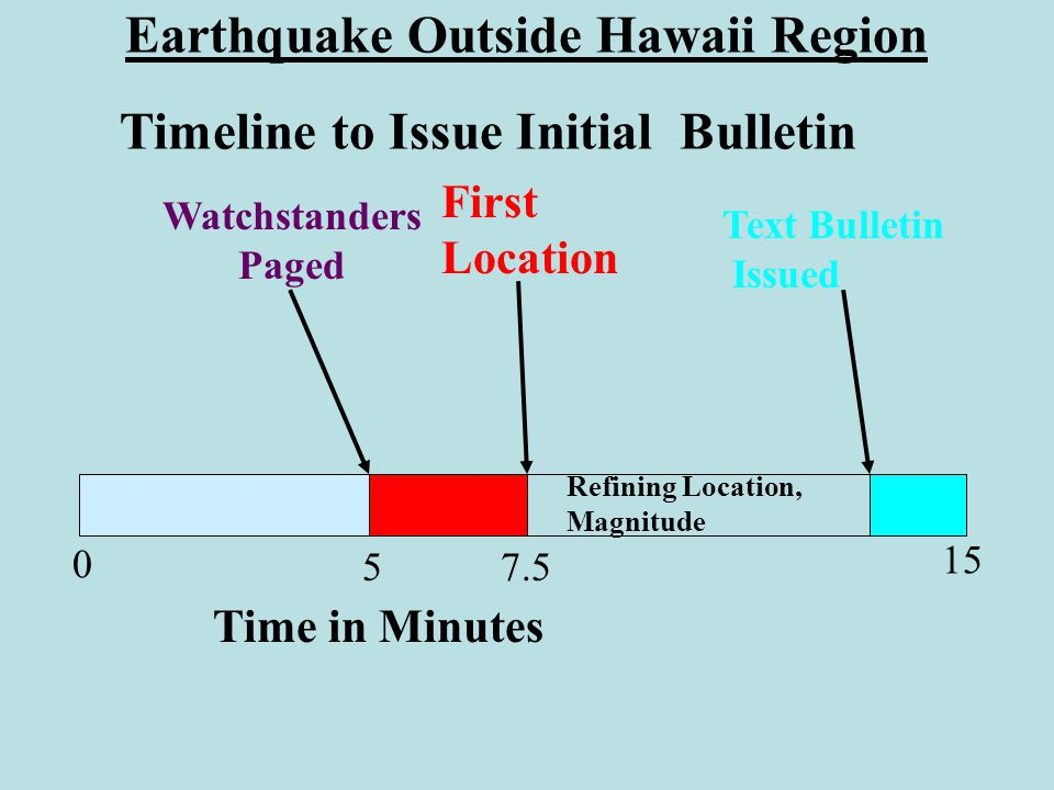 Timeline to Issue Initial Bulletin Earthquake Outside Hawaii Region First Location Watchstanders Paged Refining Location, Magnitude Text Bulletin Issued 5 Time in Minutes 0 7.5 15