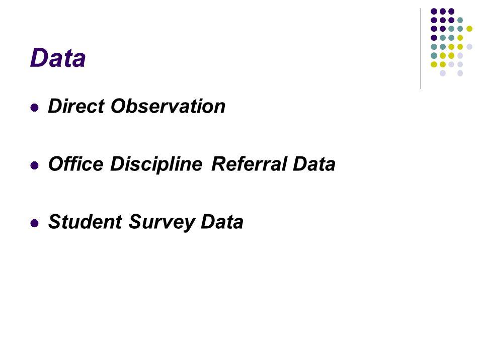 Data Direct Observation Office Discipline Referral Data Student Survey Data