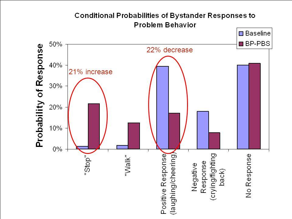 Scott Ross, University of Oregon BP-PBS, Scott Ross15 21% increase 22% decrease