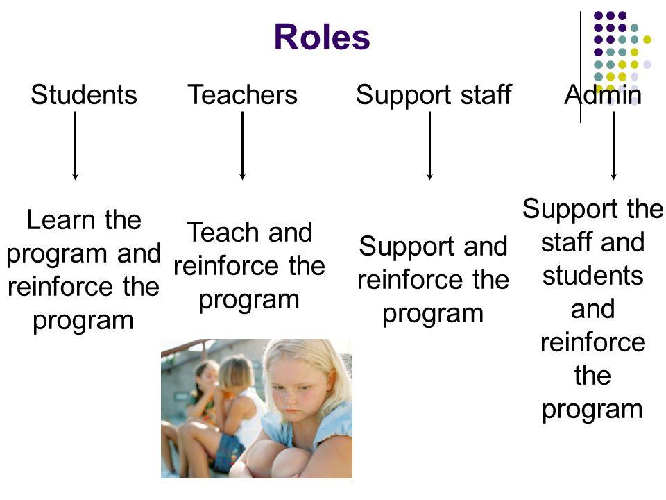 Roles TeachersStudentsAdminSupport staff Learn the program and reinforce the program Teach and reinforce the program Support and reinforce the program Support the staff and students and reinforce the program