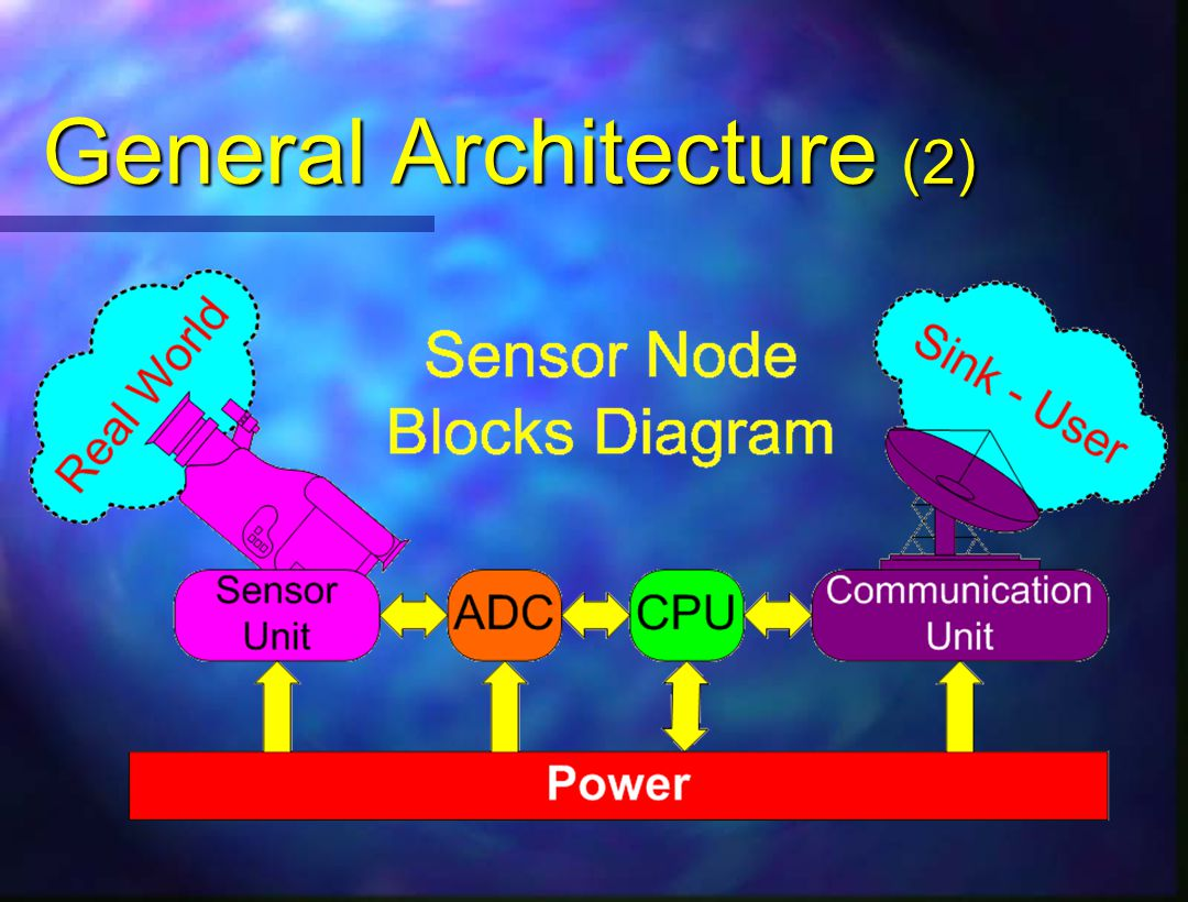 General Architecture (2)