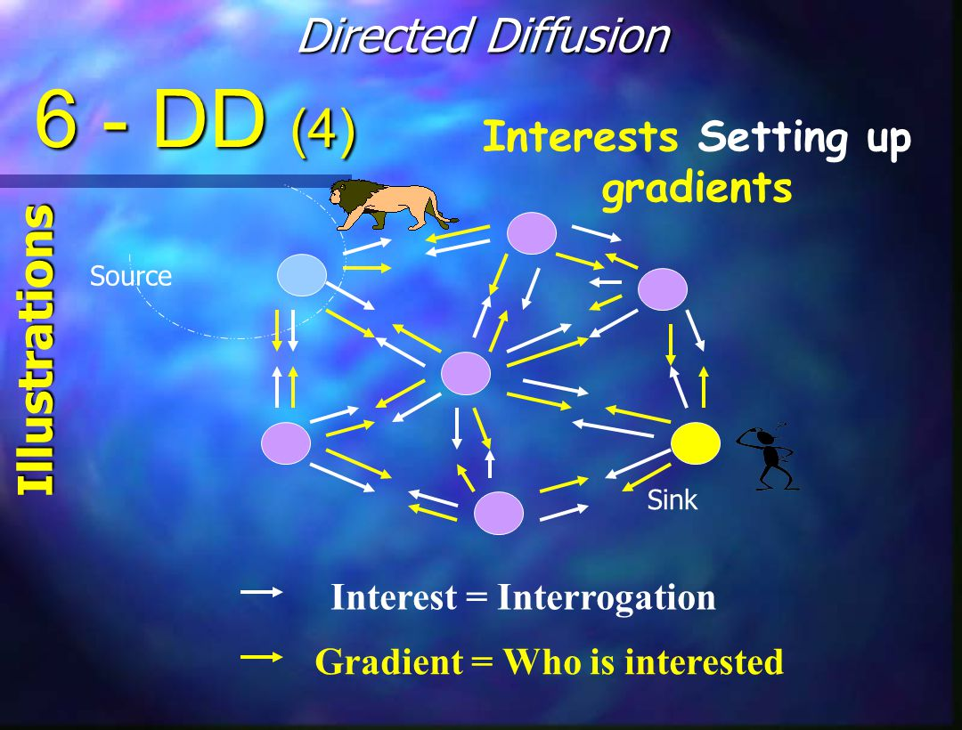 Interests Setting up gradients Source Sink Interest = Interrogation Gradient = Who is interested 6 - DD (4) Directed Diffusion Illustrations