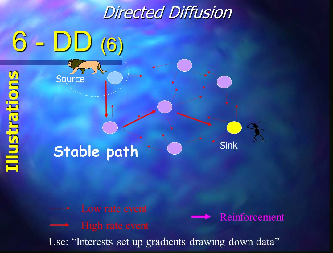Stable path Source Sink Low rate event High rate event Reinforcement Use: Interests set up gradients drawing down data 6 - DD (6) Directed Diffusion Illustrations