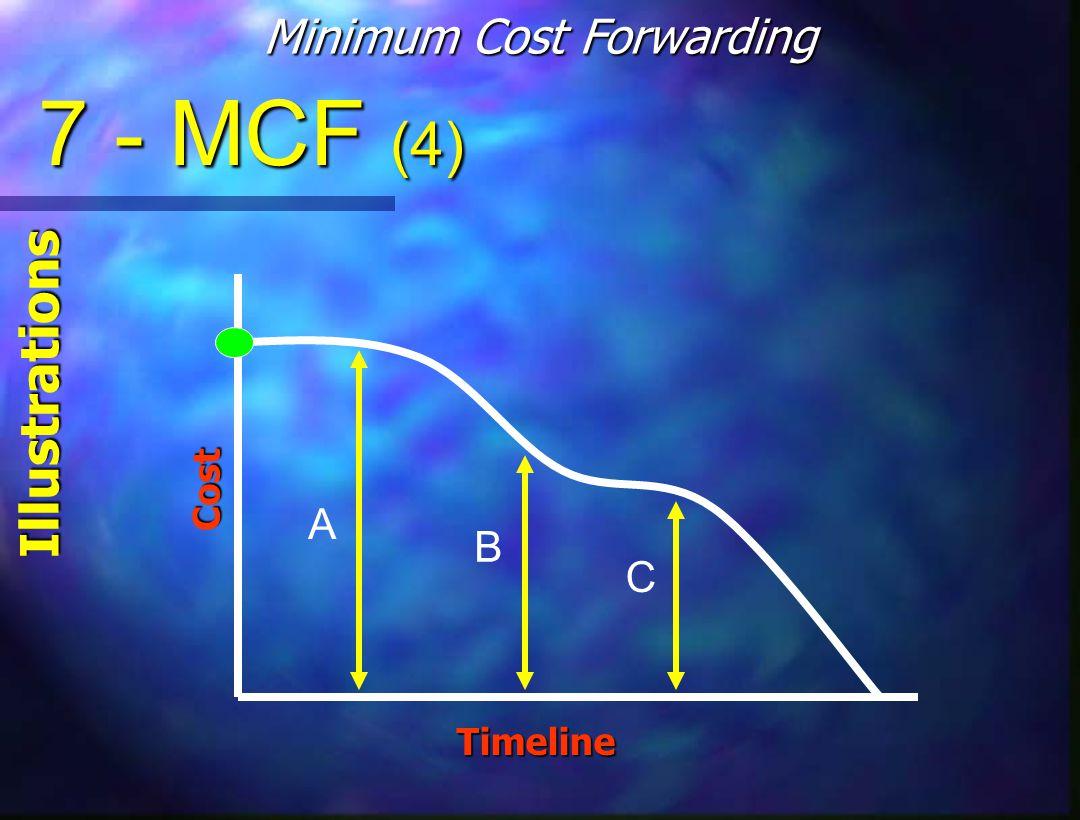 7 - MCF (4) Minimum Cost Forwarding IllustrationsCost Timeline A B C
