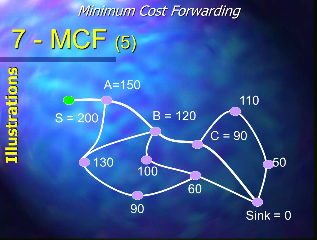 7 - MCF (5) Minimum Cost Forwarding Illustrations S = 200 B = 120 C = 90 A=150 Sink = 0 130 100 110 50 60 90