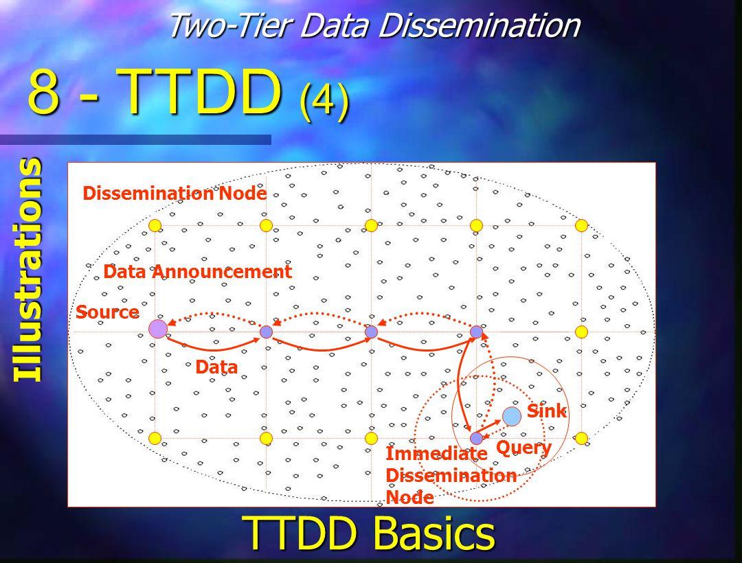 Source Dissemination Node Sink Data Announcement Query Data Immediate Dissemination Node 8 - TTDD (4) Illustrations Two-Tier Data Dissemination TTDD Basics