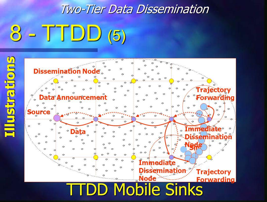 Source Dissemination Node Sink Data Announcement Data Immediate Dissemination Node Immediate Dissemination Node Trajectory Forwarding Trajectory Forwarding 8 - TTDD (5) Illustrations Two-Tier Data Dissemination TTDD Mobile Sinks