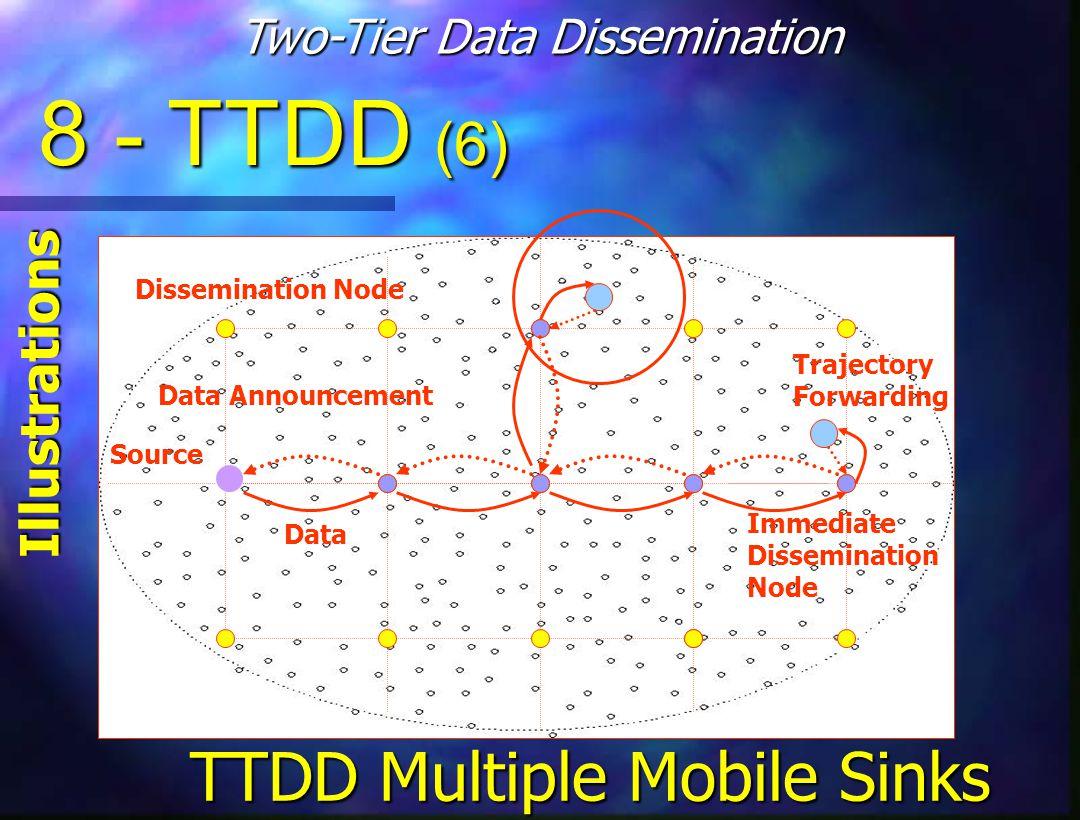 TTDD Multiple Mobile Sinks Source Dissemination Node Data Announcement Data Immediate Dissemination Node Trajectory Forwarding 8 - TTDD (6) Illustrations Two-Tier Data Dissemination
