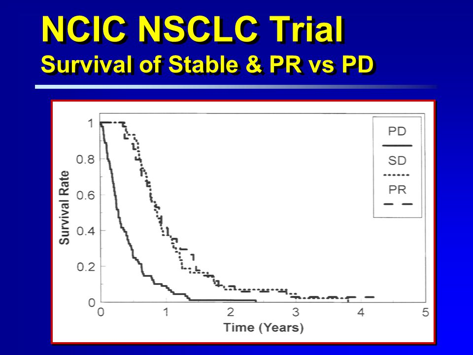 NCIC NSCLC Trial Survival of Stable & PR vs PD