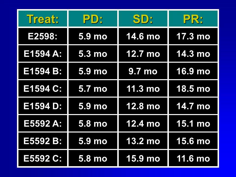 Treat:PD:SD:PR: E2598:5.9 mo14.6 mo17.3 mo E1594 A:5.3 mo12.7 mo14.3 mo E1594 B:5.9 mo9.7 mo16.9 mo E1594 C:5.7 mo11.3 mo18.5 mo E1594 D:5.9 mo12.8 mo14.7 mo E5592 A:5.8 mo12.4 mo15.1 mo E5592 B:5.9 mo13.2 mo15.6 mo E5592 C:5.8 mo15.9 mo11.6 mo