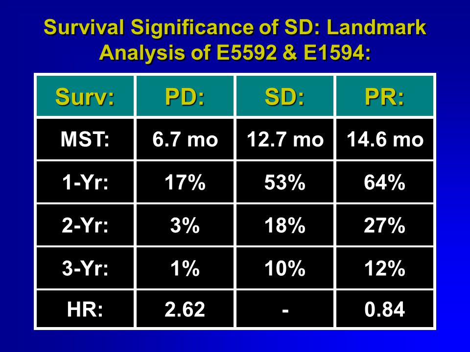 Surv:PD:SD:PR: MST:6.7 mo12.7 mo14.6 mo 1-Yr:17%53%64% 2-Yr:3%18%27% 3-Yr:1%10%12% HR:2.62-0.84 Survival Significance of SD: Landmark Analysis of E5592 & E1594: