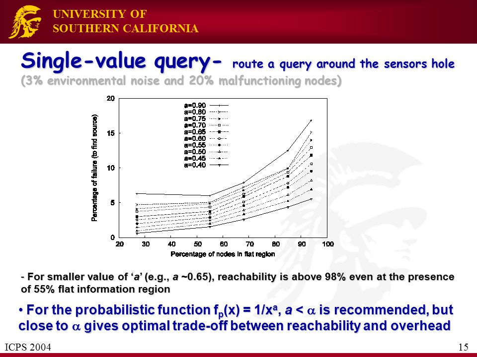 UNIVERSITY OF SOUTHERN CALIFORNIA Single-value query- route a query around the sensors hole (3% environmental noise and 20% malfunctioning nodes) - Fo