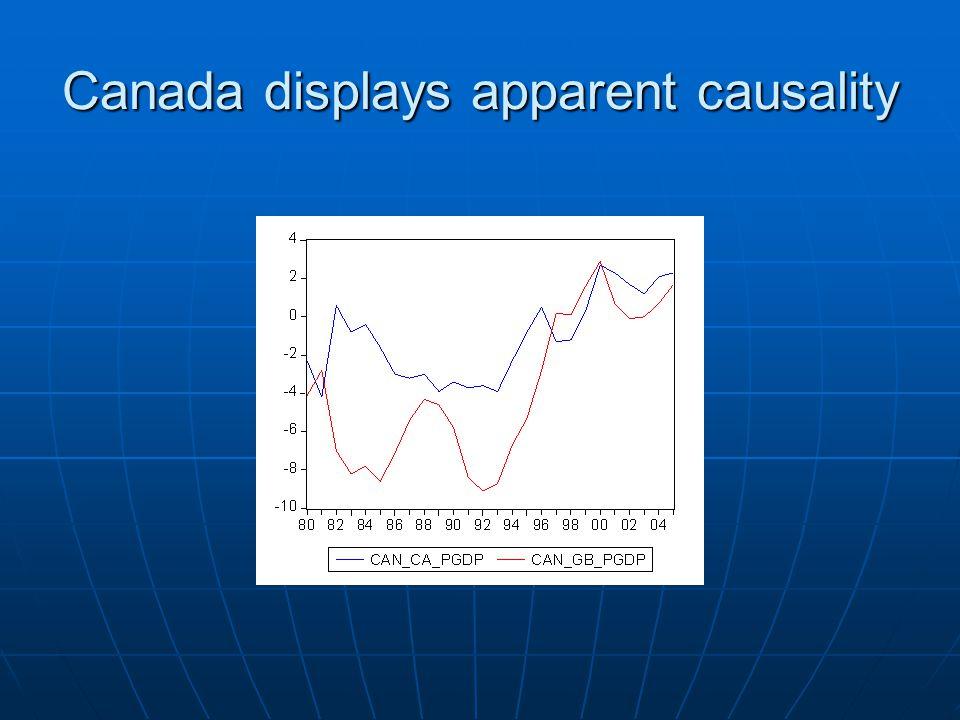 Canada displays apparent causality