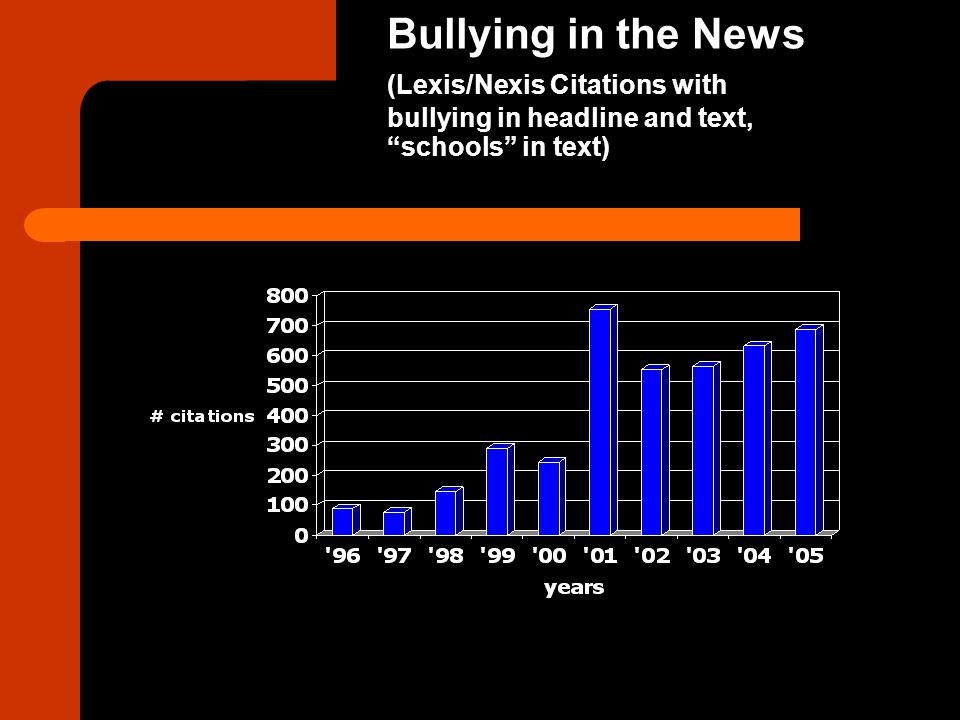 What Can Educators Do.Emphasize the importance of speaking out against bullying in all its forms.
