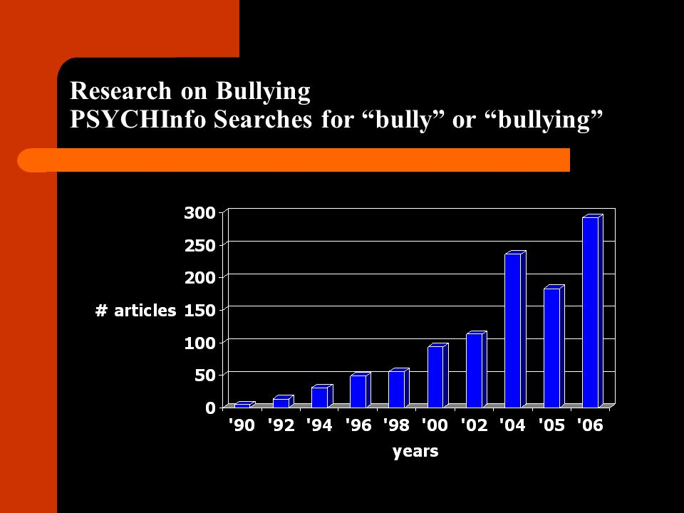 Key Findings About Bullying 3.