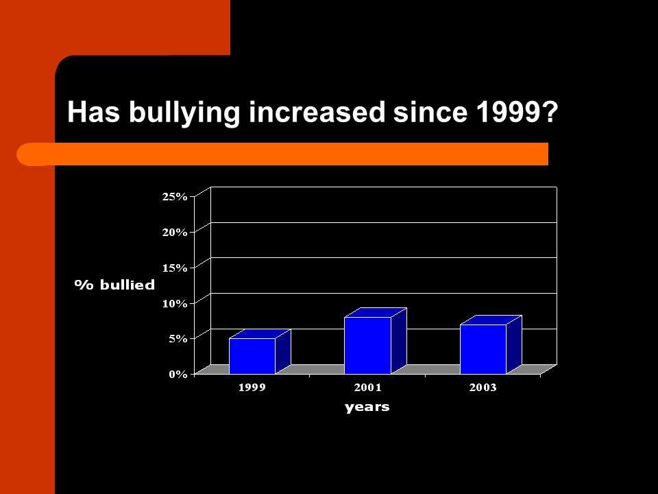 Key Findings About Bullying 5.Bullying can seriously effect children who are targeted.