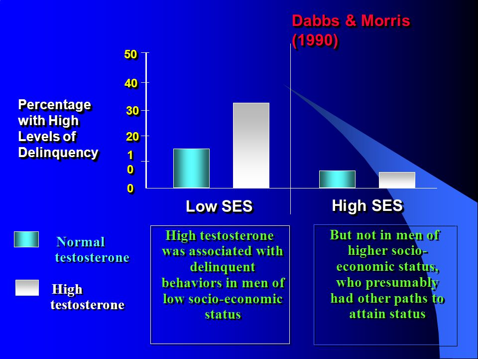 Blocked Pathways to Success Dabbs and Morris (1990) searched records of 4,462 U.S.