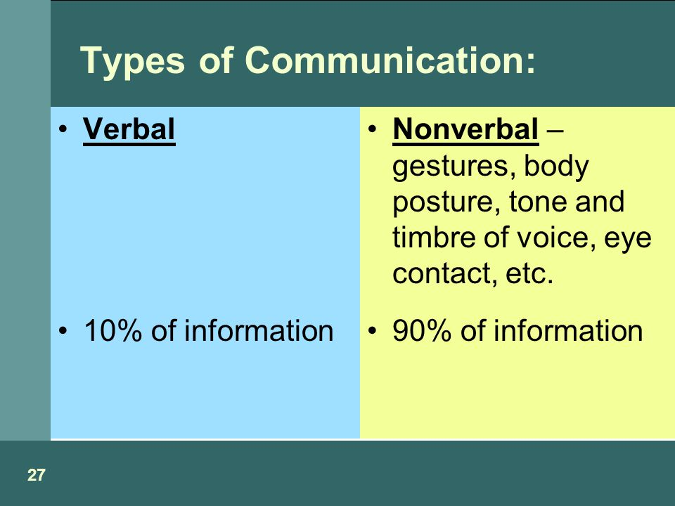 Types of Communication: Verbal 10% of information Nonverbal – gestures, body posture, tone and timbre of voice, eye contact, etc.