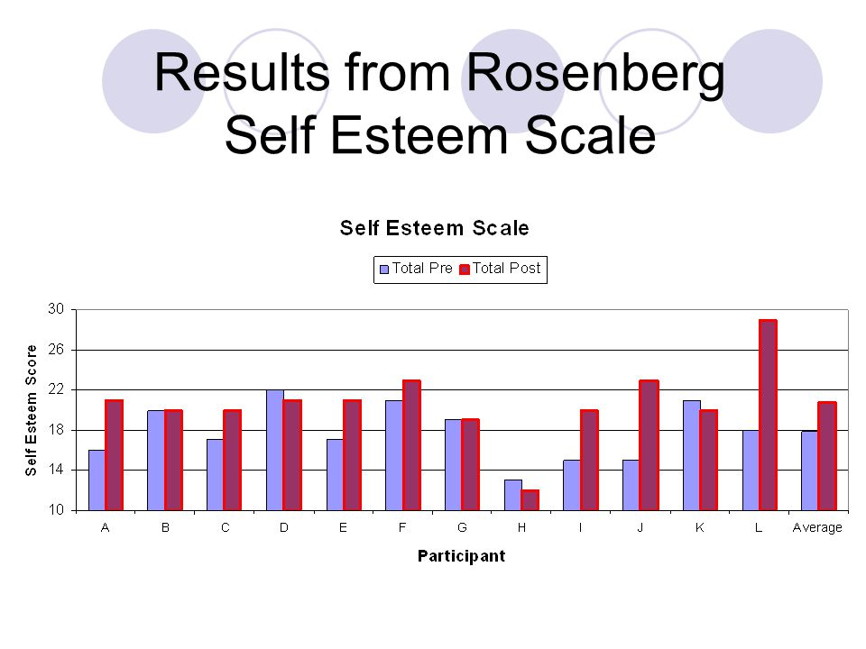 Results from Rosenberg Self Esteem Scale