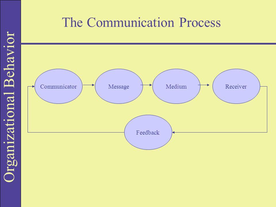 Organizational Behavior The Communication Process CommunicatorMessageMediumReceiver Feedback