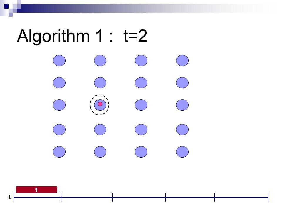 Algorithm 1 : t=2 1 t