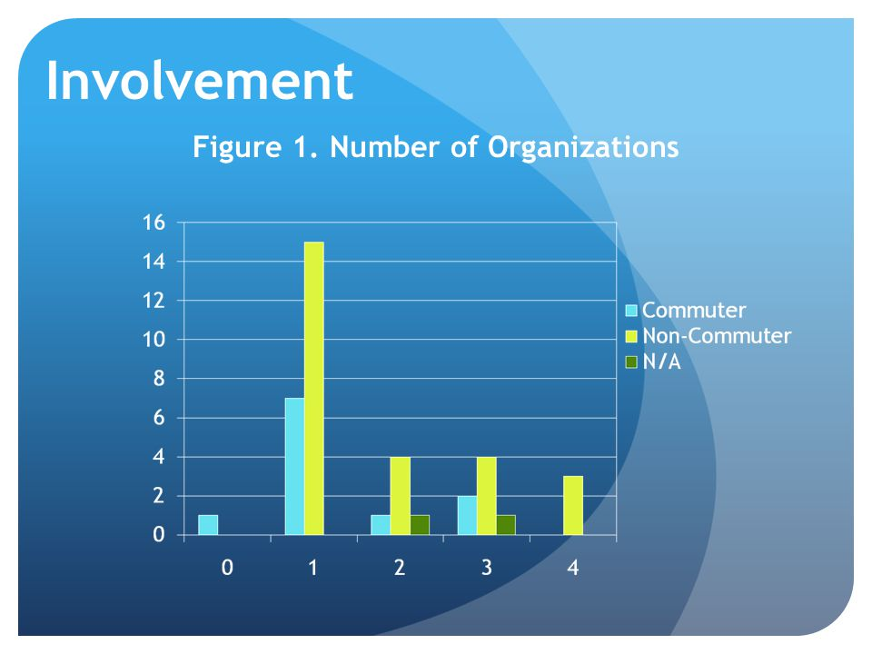 Involvement Figure 1. Number of Organizations