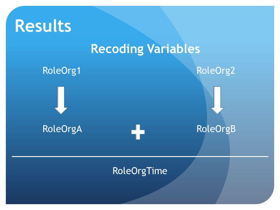 Results Recoding Variables RoleOrg1RoleOrg2 RoleOrgARoleOrgB RoleOrgTime
