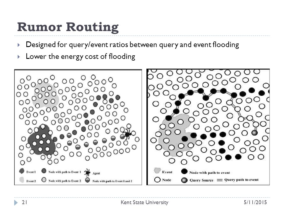 Rumor Routing  Designed for query/event ratios between query and event flooding  Lower the energy cost of flooding 5/11/2015Kent State University21