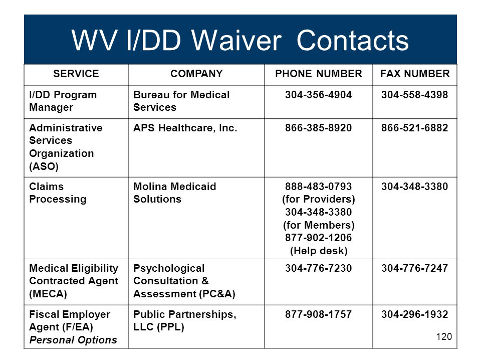 120 WV I/DD Waiver Contacts SERVICECOMPANYPHONE NUMBERFAX NUMBER I/DD Program Manager Bureau for Medical Services 304-356-4904304-558-4398 Administrative Services Organization (ASO) APS Healthcare, Inc.866-385-8920866-521-6882 Claims Processing Molina Medicaid Solutions 888-483-0793 (for Providers) 304-348-3380 (for Members) 877-902-1206 (Help desk) 304-348-3380 Medical Eligibility Contracted Agent (MECA) Psychological Consultation & Assessment (PC&A) 304-776-7230304-776-7247 Fiscal Employer Agent (F/EA) Personal Options Public Partnerships, LLC (PPL) 877-908-1757304-296-1932