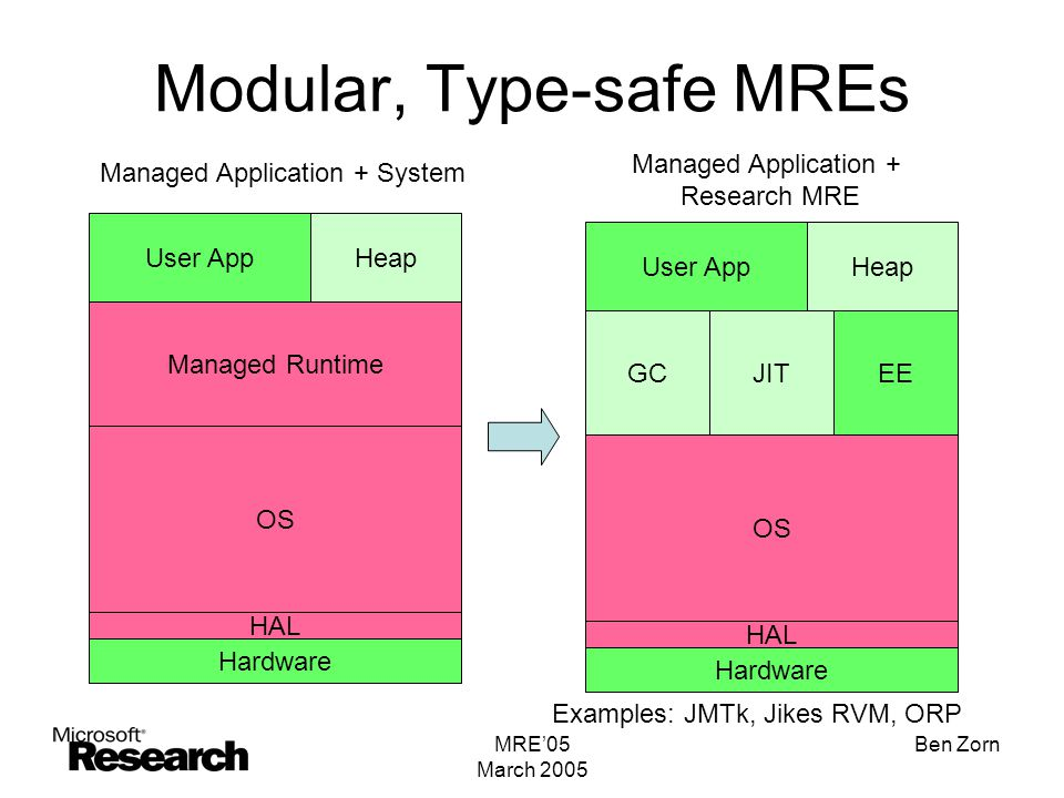 MRE'05 March 2005 Ben Zorn Modular, Type-safe MREs Hardware HAL OS Managed Runtime User AppHeap Hardware HAL OS GC User AppHeap JITEE Examples: JMTk, Jikes RVM, ORP Managed Application + System Managed Application + Research MRE