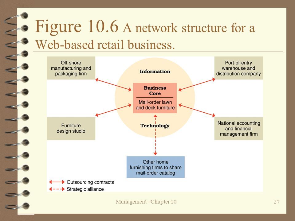 Management - Chapter 1027 Figure 10.6 A network structure for a Web-based retail business.