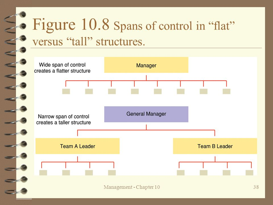 """Management - Chapter 1038 Figure 10.8 Spans of control in """"flat"""" versus """"tall"""" structures."""