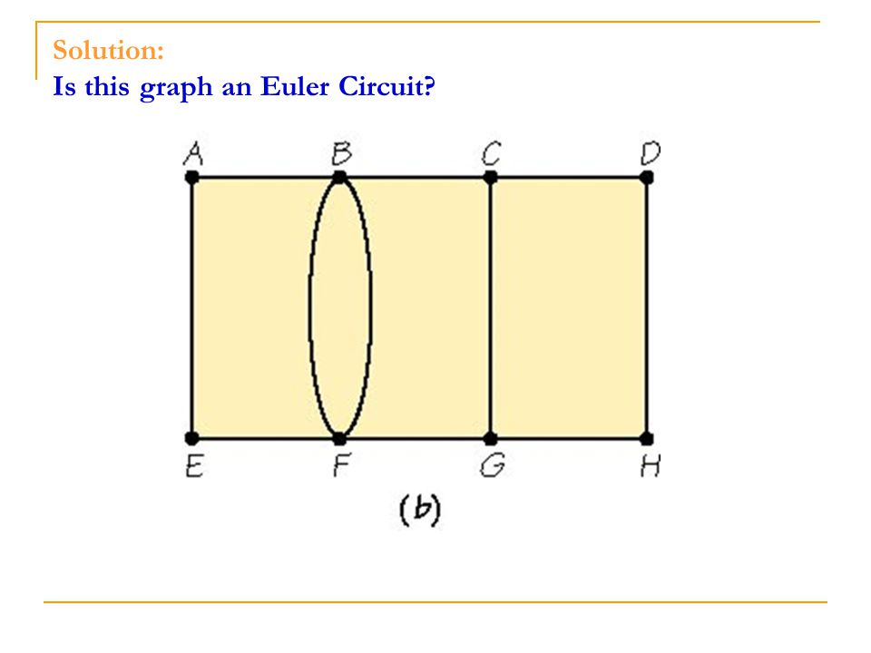 Solution: Is this graph an Euler Circuit?